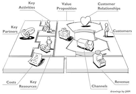 Use the business model canvas to visualize your business model business model canvas can help what wajeb Images