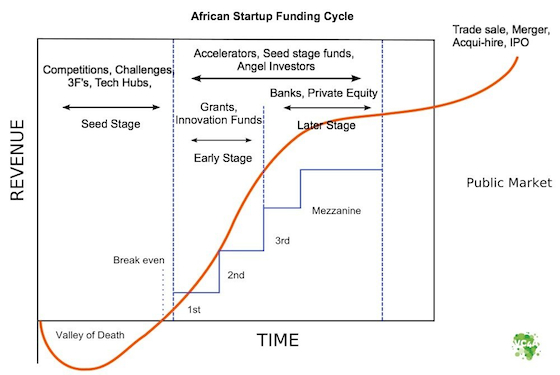 African startup funding cycle, different stages of startup
