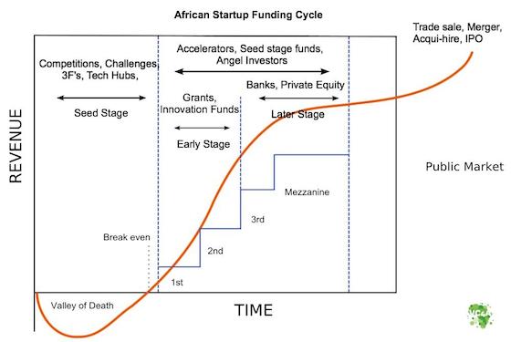 Startup funding business plan