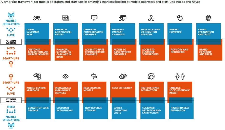 GSMA Building-Synergies_How-Mobile-Operators-and-Start-ups-Can-Partner-for-Impact-in-Emerging-Markets