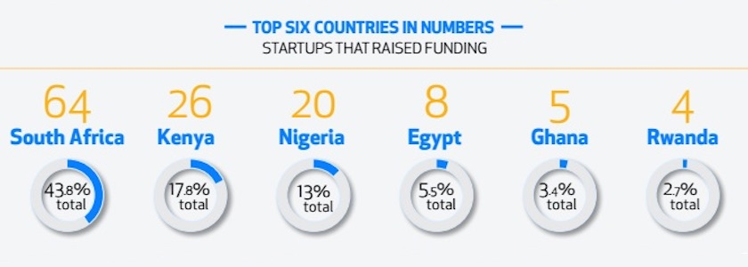 5 Trends in the African tech funding space