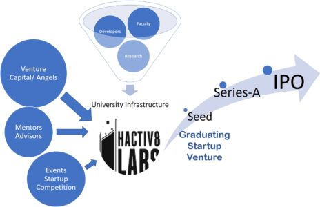 Hactiv8 Labs