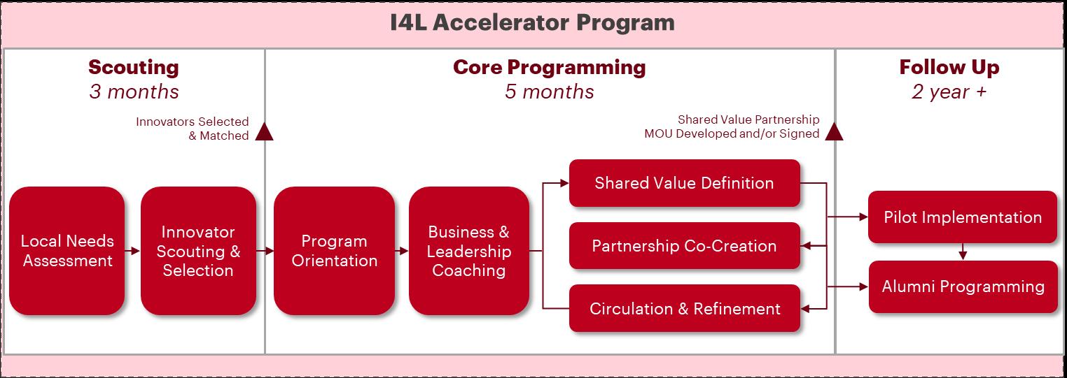 I4L program amref