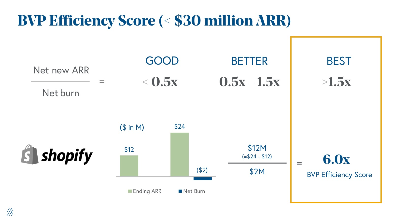 Bessemer Venture Partners  efficiency score