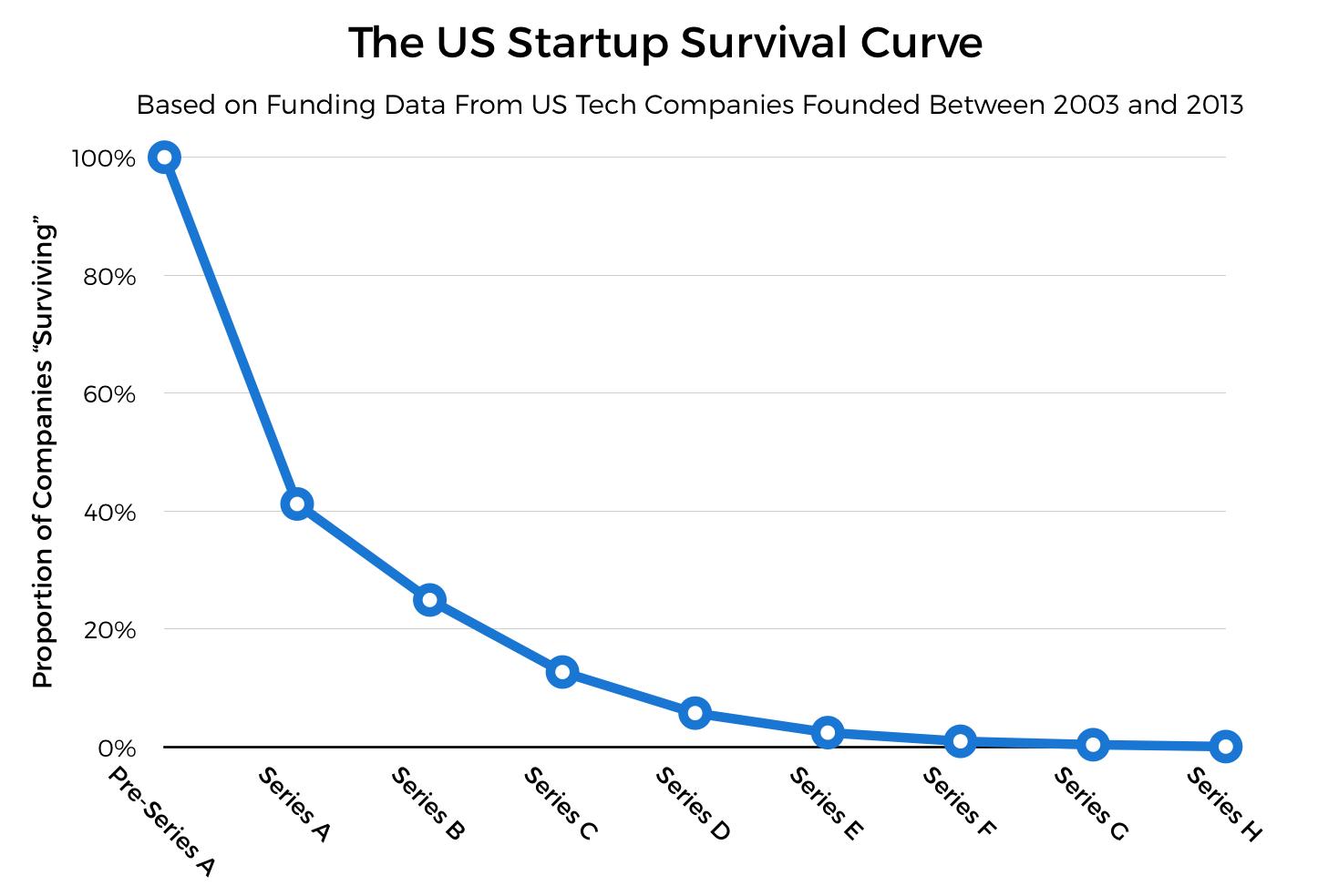 Startup survival curve