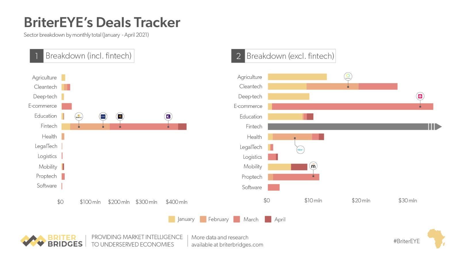 Briter EYE's deal tracker